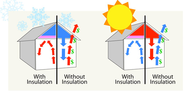 Home Insulation Benefits for Summer