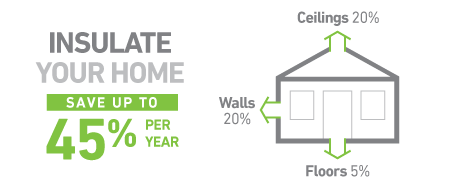 Can home insulation reduce the energy bills?